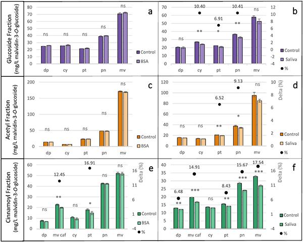Figuur 2. Reactie van anthocyanen met eiwitten