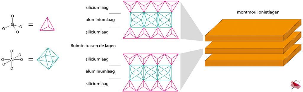 De moleculaire structuur van montmorilloniet. Elk montmorillonietdeeltje bestaat uit twee lagen van siliciumatomen gebonden aan zuurstof met daartussen een laag van aluminiumatomen gebonden aan zuurstof.