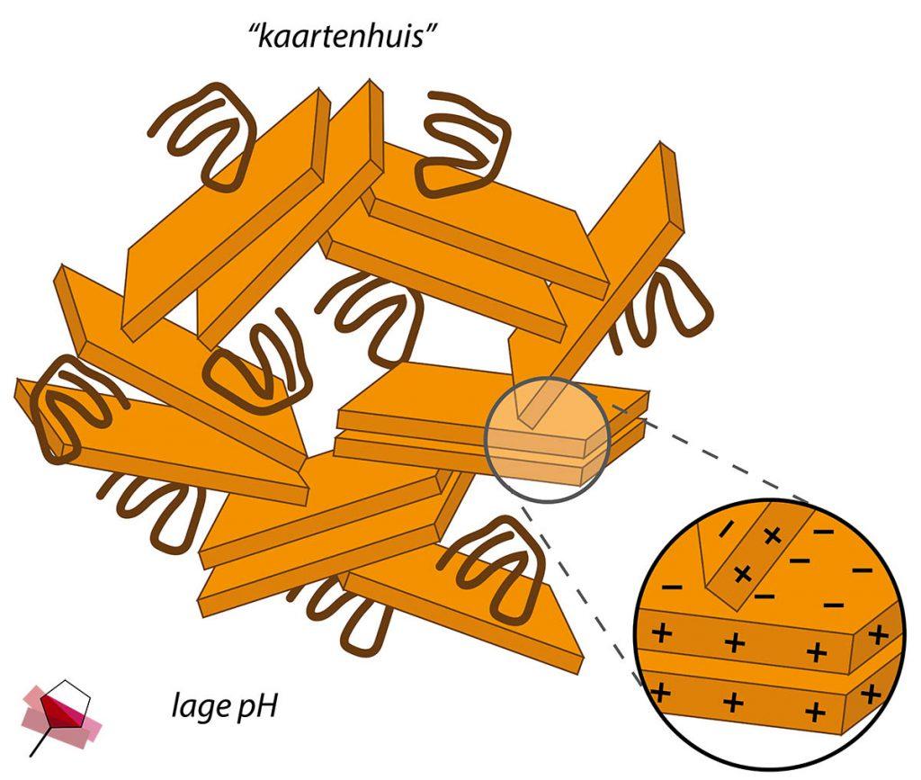 """Figuur 4. Een structuurverandering van de montmorillonietlagen bij lage pH naar een """"kaartenhuis"""" door de positieve lading aan de randen."""