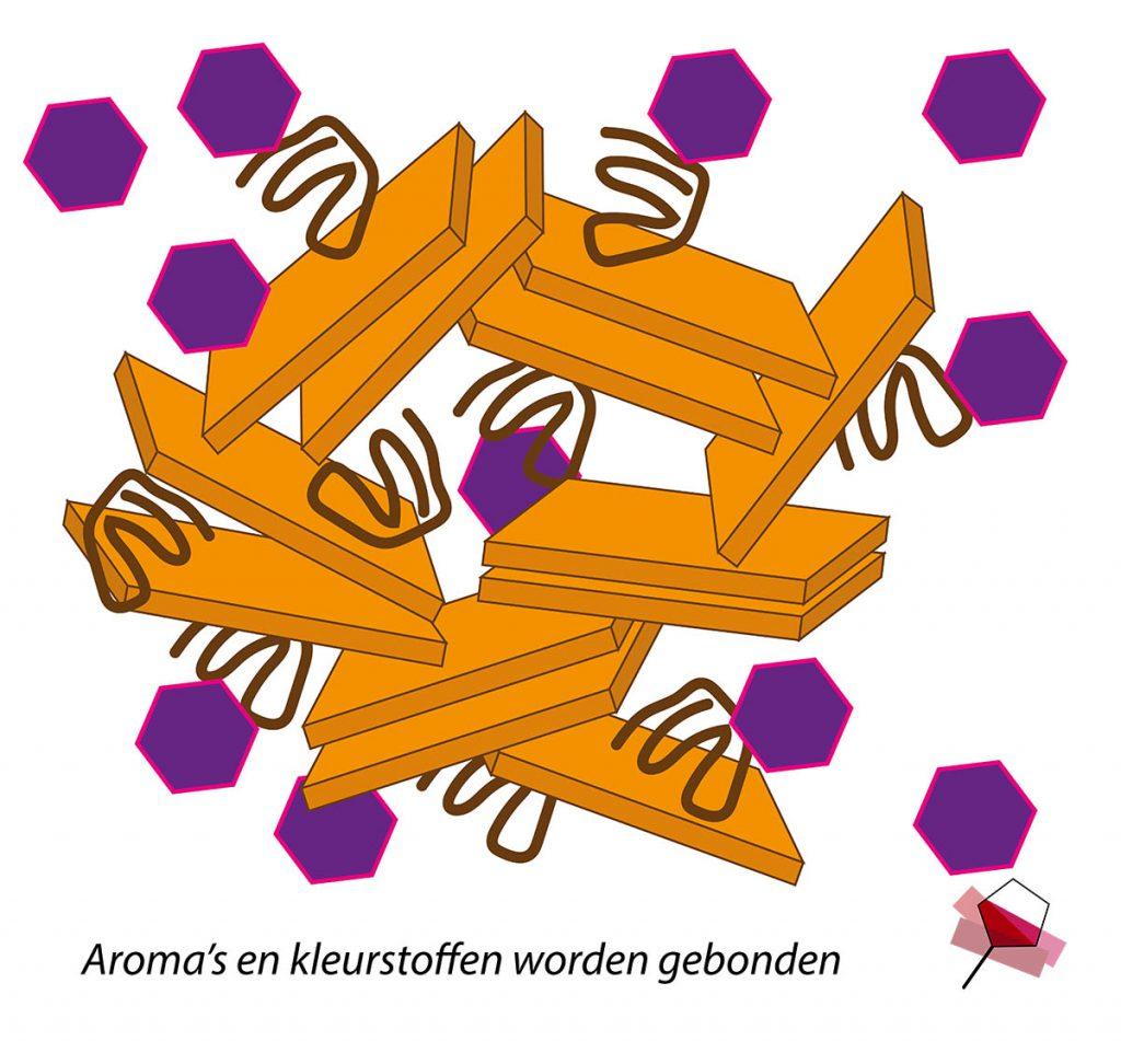 Verlies van aroma's en kleurstoffen (paarse zeshoeken) doordat ze binden aan het montmorilloniet en aan de eiwitten.